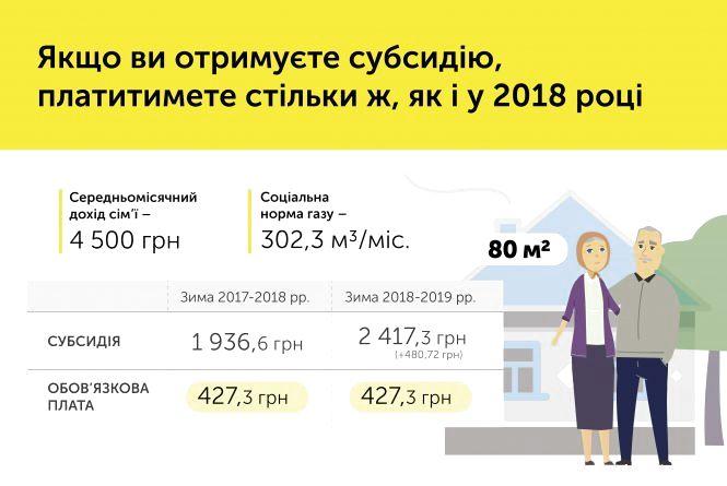 В Уряді пояснили, чому зросла ціна на газ (Прес-центр Урядового порталу)