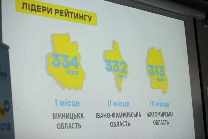 Вінницю визнали найкращим містом в Україні для ведення бізнесу