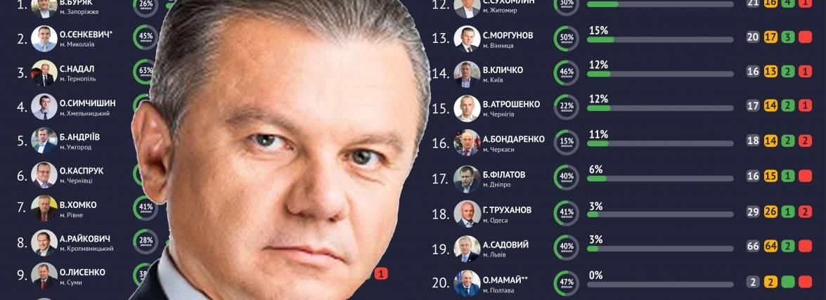 Не пустодзвін але не лідер: мер Вінниці Моргунов 13-ий в рейтингу мерів обласних центрів